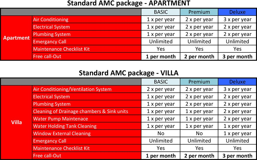 AMC Packages and prices
